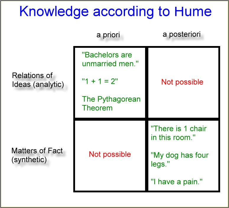 "hume and matters of fact Hume's problem of induction   it must be what hume terms a ""matter of fact""  the strategy here is to translate statements about matters the skeptic."